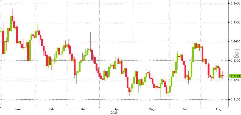 ANALISI DEL SOTTOSTANTE: EURO/DOLLARO