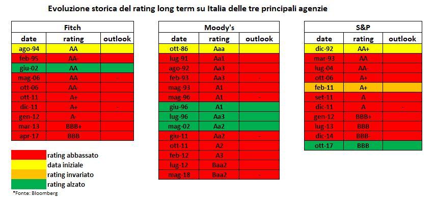 19405dc642 Rischio Italia: oggi arriva il giudizio di Fitch, cosa c'è da sapere ...