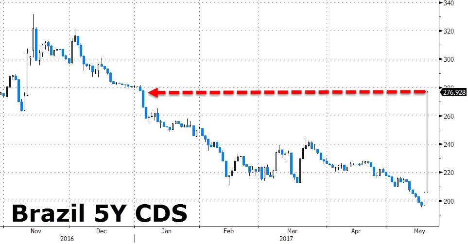 CDS su bond brasiliani a 5 anni