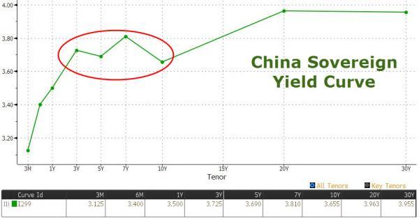 Curva rendimenti cinese