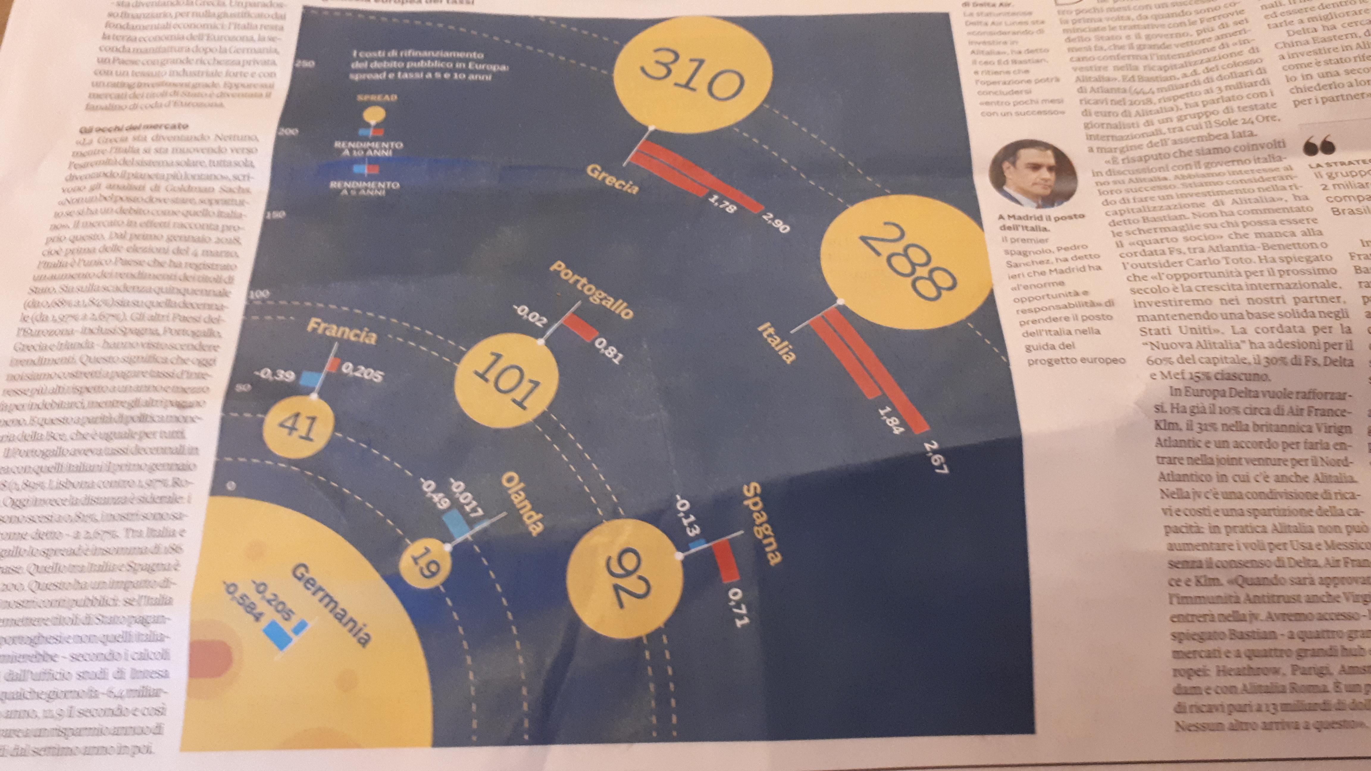 stili diversi prezzo più economico vasto assortimento Spread azzoppa banche: in tre mesi persi 11 mld di ...