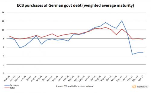 Bond tedeschi