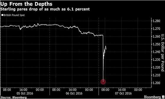 Forex trading: un errore tecnico fa sprofondare la sterlina