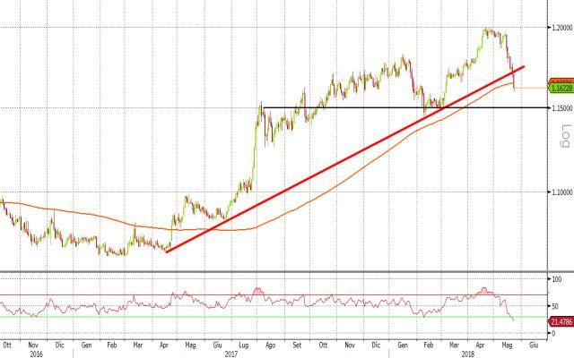 Euro/Franco svizzero