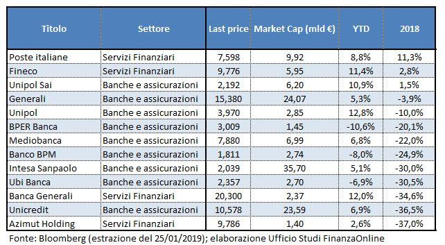 f33295ffc7 Un titolo che anche quest'anno mostra una tra le migliori performance del  settore con una crescita circa del 9%.