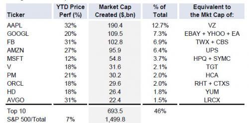 Titoli che hanno inciso su balzo S&P 500